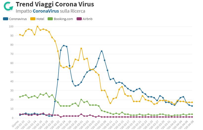 Corona Virus impatto hotel e turismo